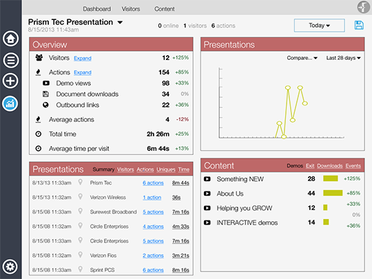 iBuildr analytics dashboard provides detailed viewer metrics on your presentation